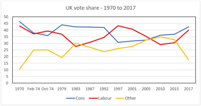 uk vote share trend - 1970 - 2017